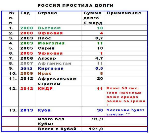 Россия должна обосновать отказ от ЗСТ с Украиной. Это нарушение международного права, - МИД - Цензор.НЕТ 9465