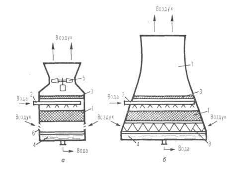Теплообменник вода воздух произ госты по кожухотрубчатым теплообменникам