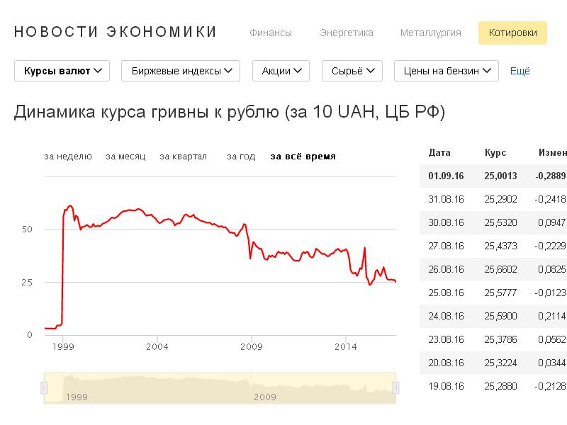 Курс гривны к рублю, русские девчонки в соц сетях