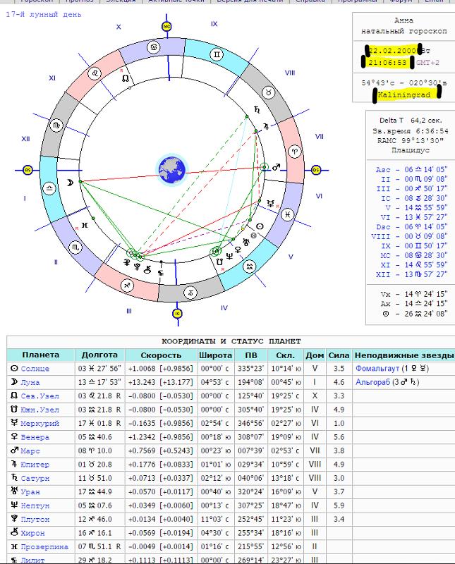 Совместимость по дате рождения 1001 гороскоп