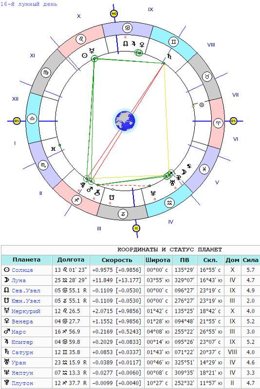 сатурн в 8 доме в близнецах ткани