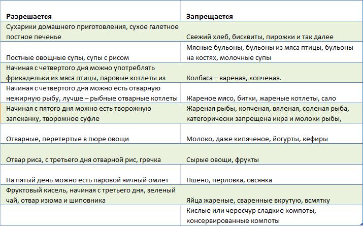 Диета При Отравления Пищей.