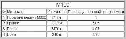 сколько в кубе килограмм сухой смеси