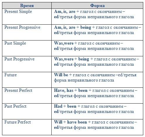 Английские времена в таблицах с примерами/ Времена в ...
