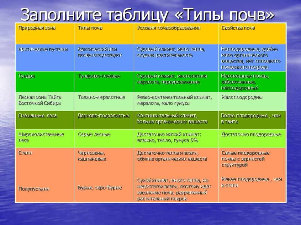 Основные типы почв россии таблица 8 класс гдз