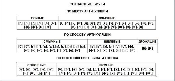 звуках русского языка даны