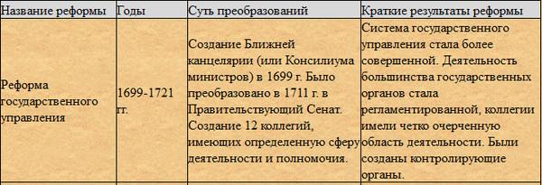 таблица реформы петтра 1 напитки домашних условиях