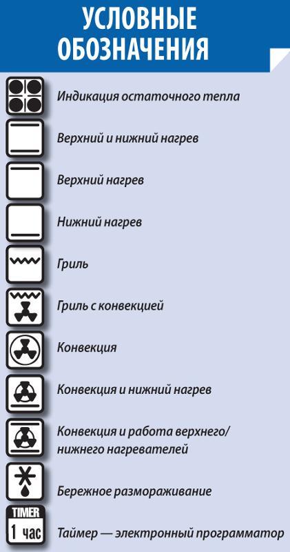 обозначения на электроплитах