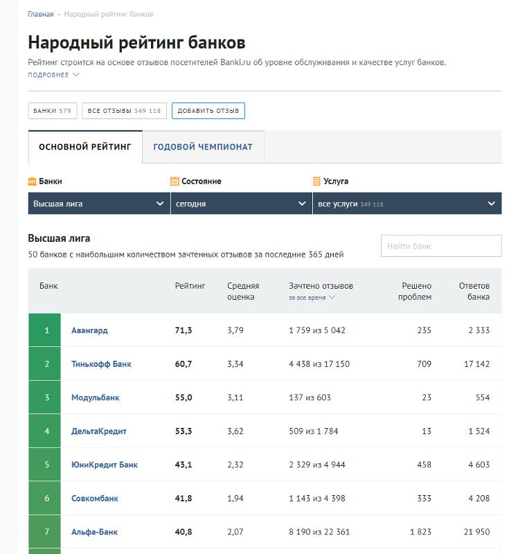 рейтинг банка авангард по россии в 2015году Легковой полноприводный автомобиль