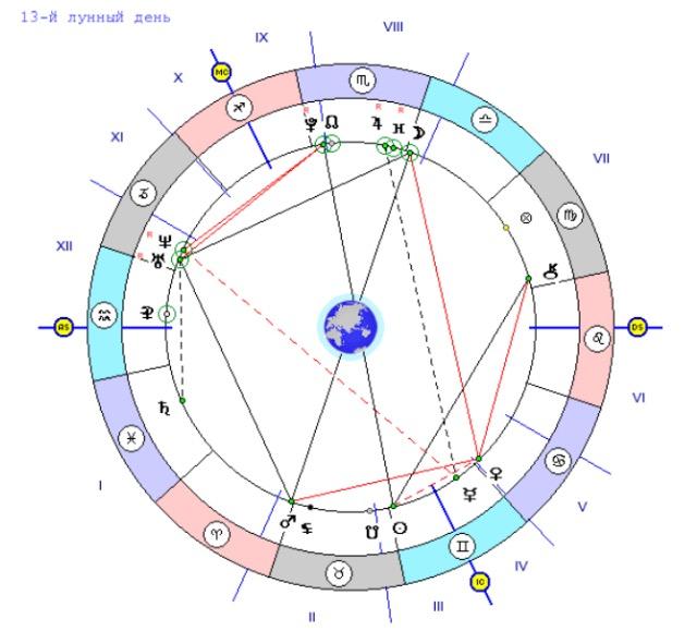 Астролог таролог  Елена Кузнецова  астрология гороскоп