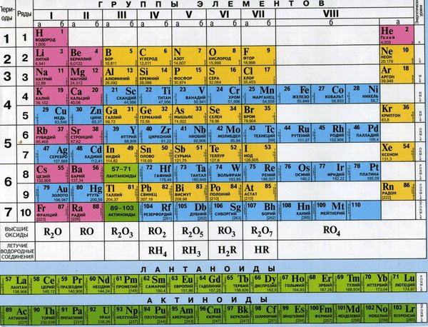 таблица менделеева печать
