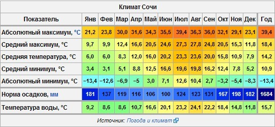 можете погода в черном г рынок акций телекоммуникации