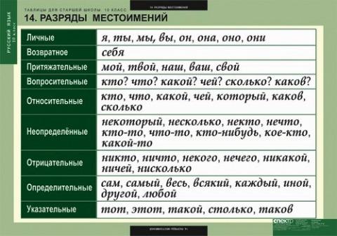 Шпаргалка По Русскому Языку По Теме Местоимения 10 Класс
