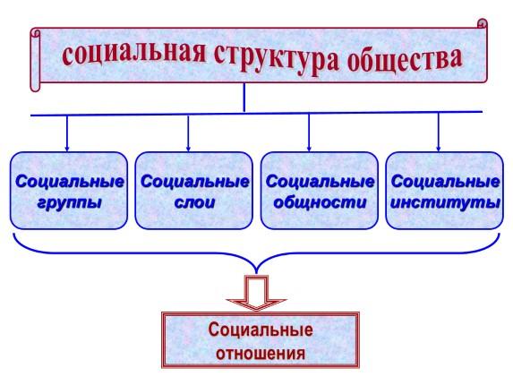 Социальная структура общества и ее элементы Реферат Социология Социальная структура общества ее элементы реферат