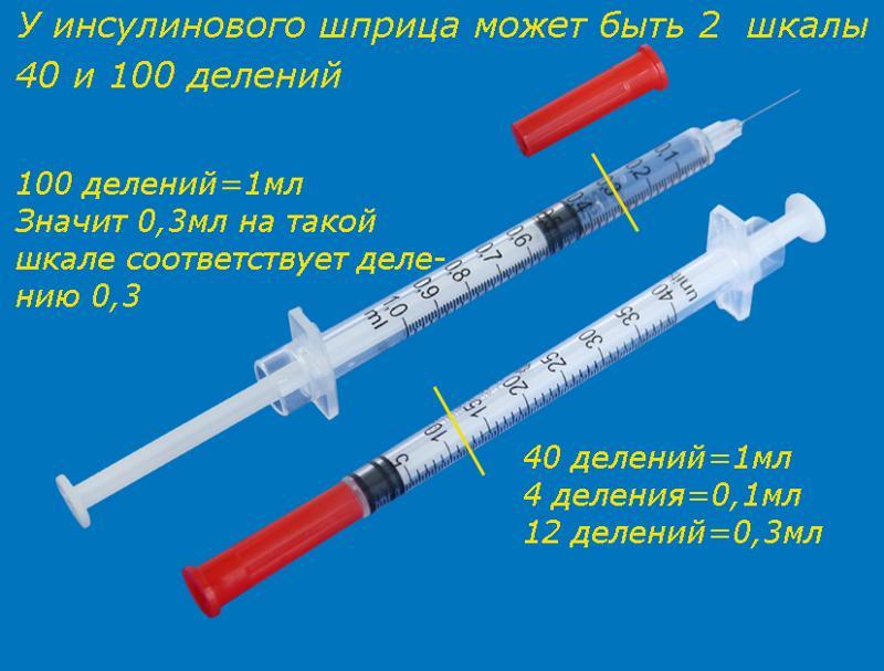Как рассчитать инсулин в шприце
