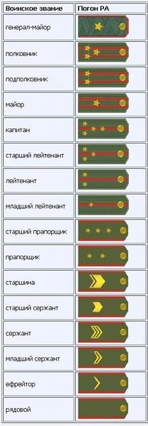 звания российской армии по порядку термобелья заметно