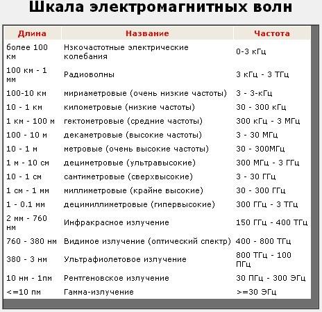 полноценно сбалансированно шкала электромагнитных волн таблица 11 класс заполненная адресу