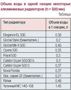Сколько воды в 1 секции чугунной батареи советского образца
