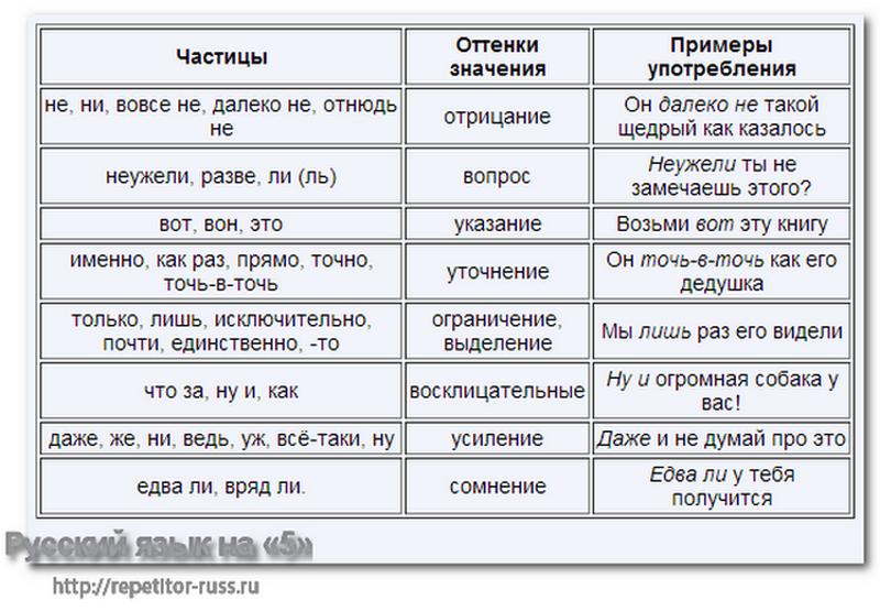 таблица русскому частицы по