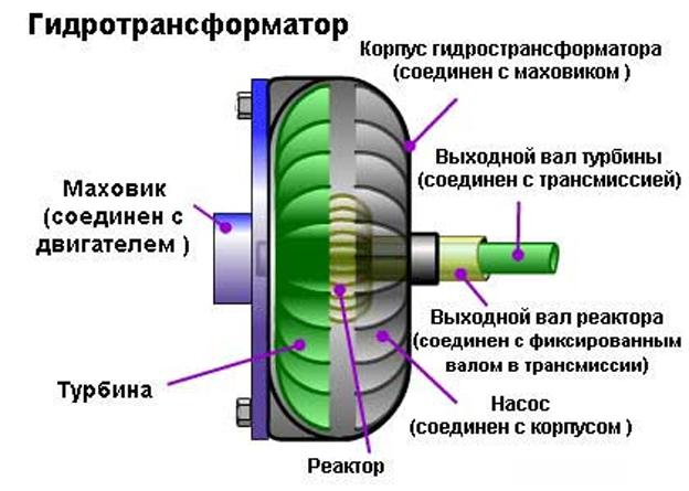 митсубиси как правильно установить пластину привода гидротрансформатора
