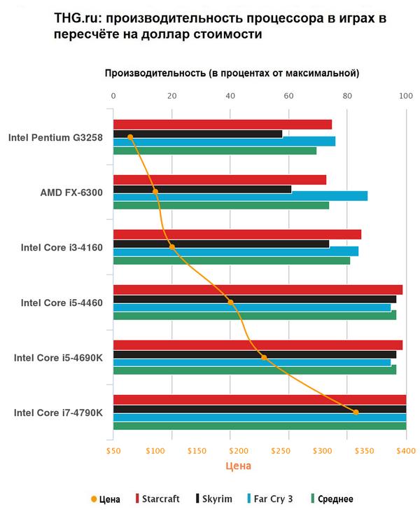 Процессор AMD FX-6300 OEM SocketAM3+ (FD6300WMW6KHK)