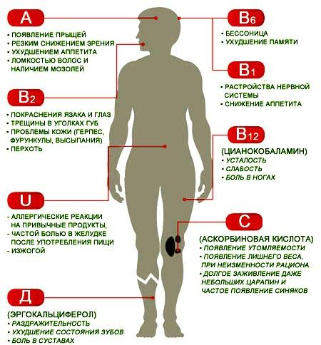 Похожие темы на форуме - таблица симптомов дефиците.