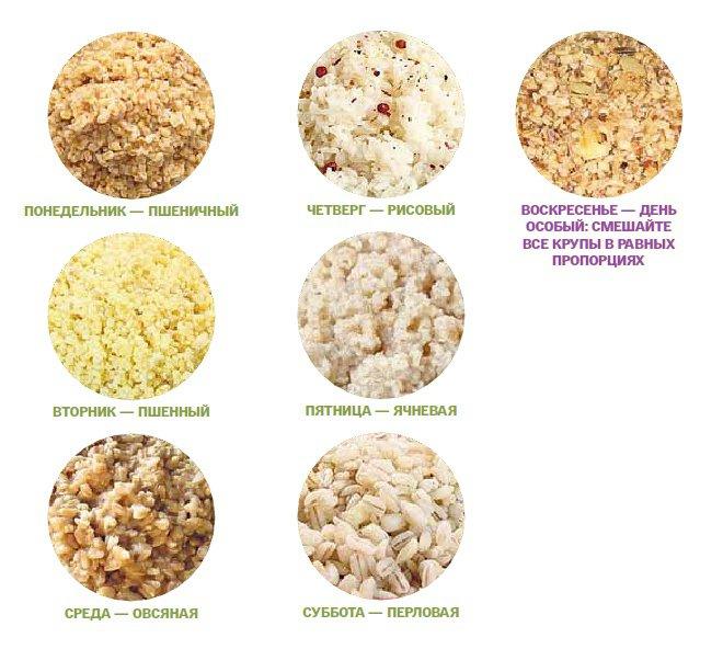 при какой рис можно есть при похудении