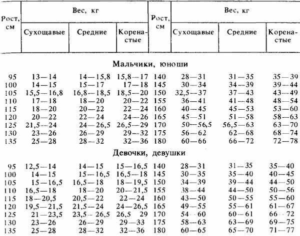 Идеальный вес при росте 163 см оксана черненко