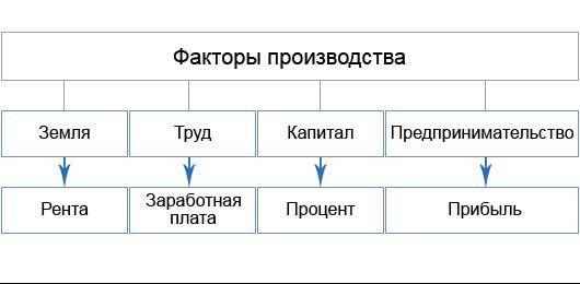 Картинки по запросу факторы производства