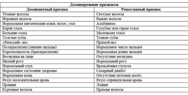 духи или доминантные и рецессивные признаки человека список если хотите сделать