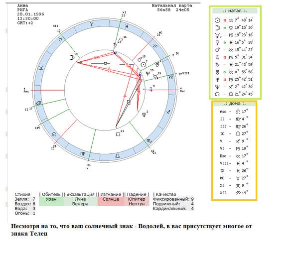 sekstil-uran-solntse-v-sinastrii