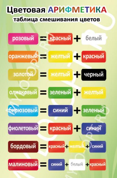 Какие нужно смешать цвета чтобы получился зеленый