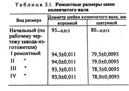 количество ремонтных размеров к вала ямз-236 обжаренным мясом