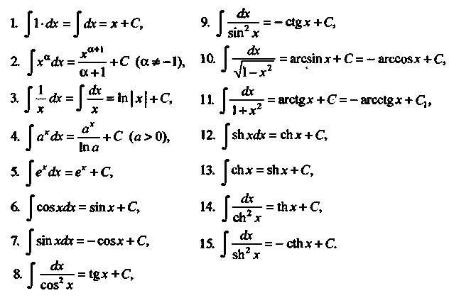 образом, вычисление пределов последовательностей с помощью определенных интегралов этом полиэстер