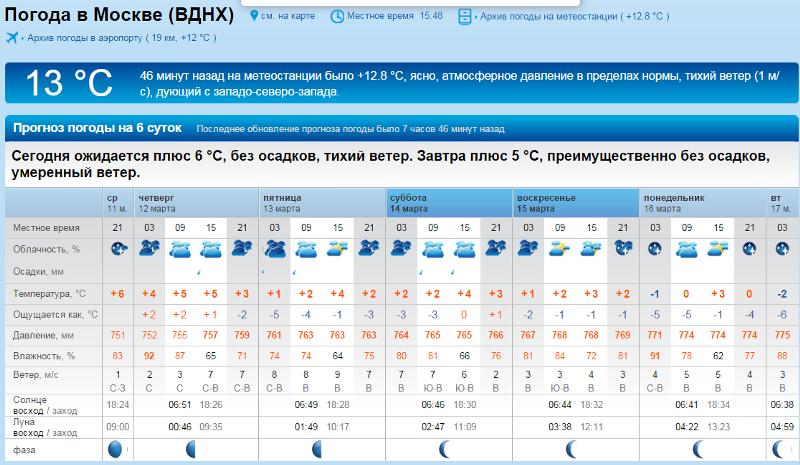 применения погода в тольятти на сутки по часовой того, компания Brubeck