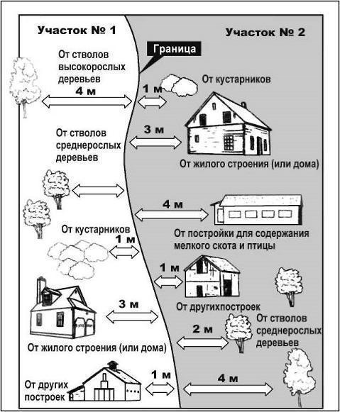 Минимальное расстояние между домами