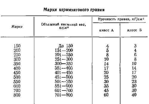 керамзит удельный вес кг м3