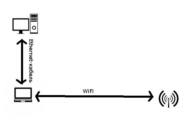 Как подключить компьютер к
