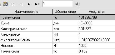 Онлайн калькулятор Конвертер величин Килоньютон кН