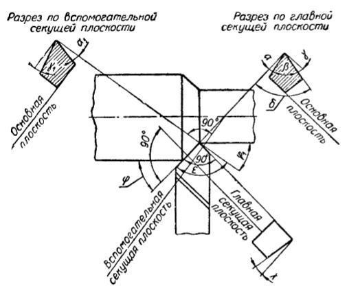 Токарный проходной упорный прямой правый резец