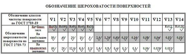 Шероховатость Ra и Rz - Станки | specural.com