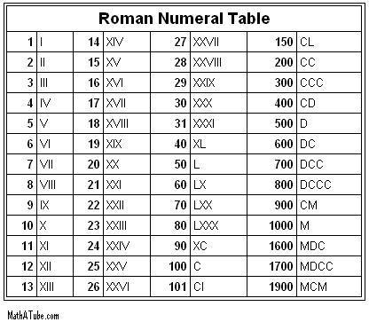 определить века римскими цифрами чём