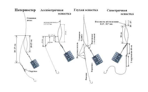 ловля карпа на технопланктон на течении