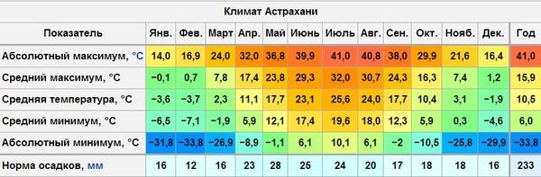 Погода в Турции по месяцам климат температура воды и