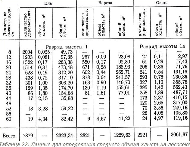 древесины измерение таблица объема