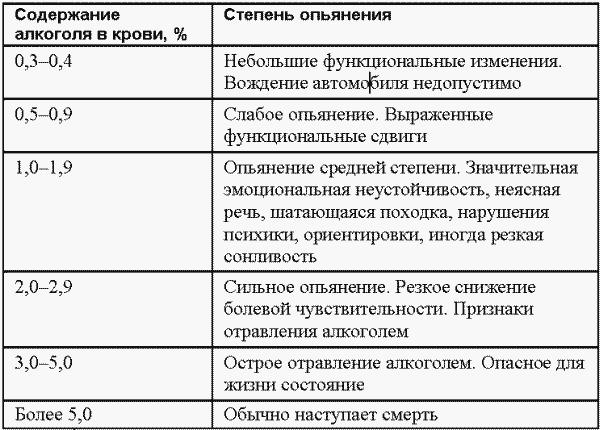 Алкогольное опьянение в промилле таблица
