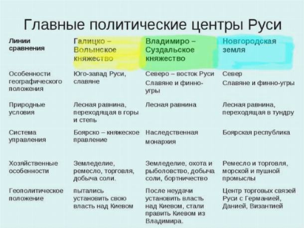 Доклад новгородская земля кратко 4330