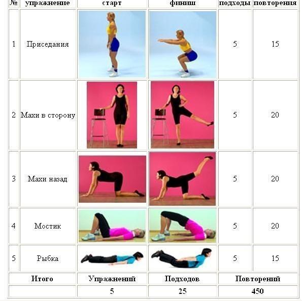 Какие упражнения надо делать чтобы похудеть — pallcare. Ru.