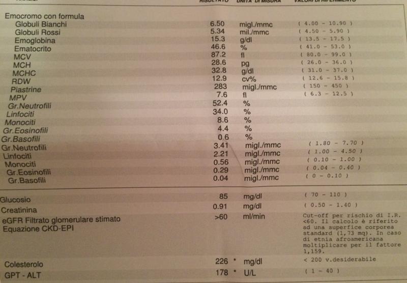 Анализ крови для похудения в тюмени