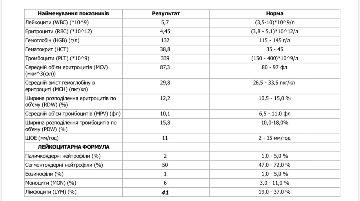 В 24 крови если анализе соэ лечение малышей симптомы цистит у